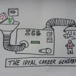 Chad Lane's Ideal Career Generator